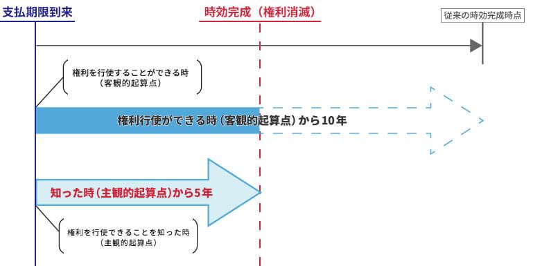 客観的起算点と主観的起算点